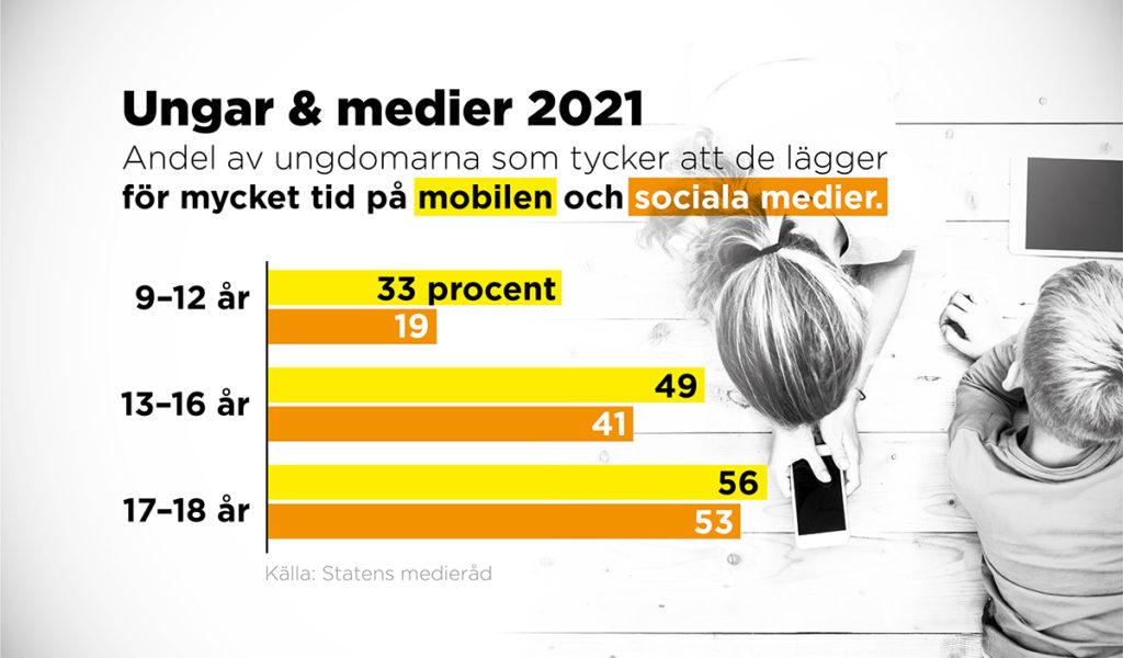 Fler unga är bekymrade över sitt mobilanvändande.