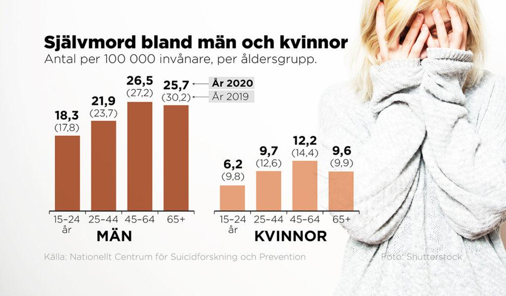 2020 tog 1168 personer i Sverige sitt liv.